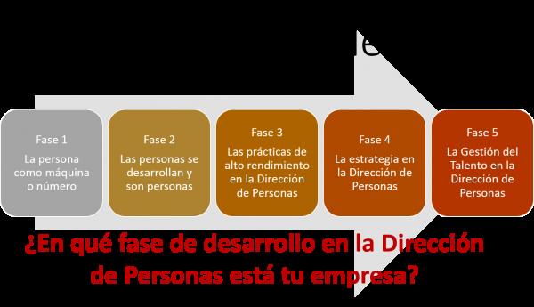 Las 5 fases de la Gestión del Talento y la Dirección de Personas Luna, 2017