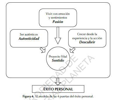Modelo del Libro Objetivo Ser Tú Mismo de Roberto Luna