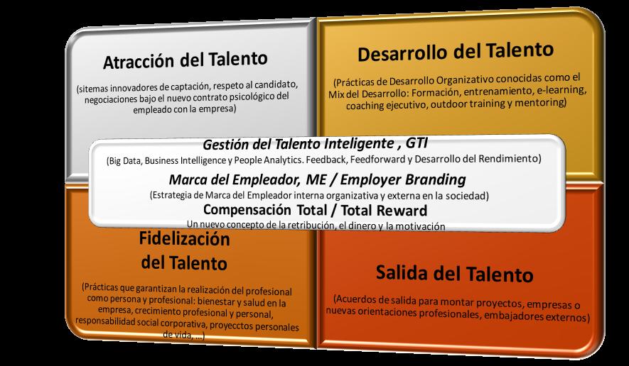 Modelo de la Gestión del Talento del libro Gestión del Talento (Pirámide) de Roberto Luna