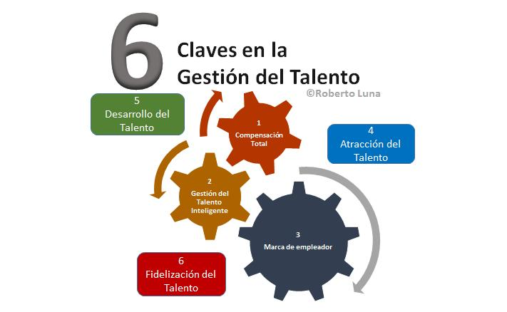 Las claves del talento por Roberto Luna